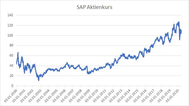 SAP Kurs