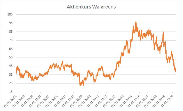 Walgreens Aktienkurs