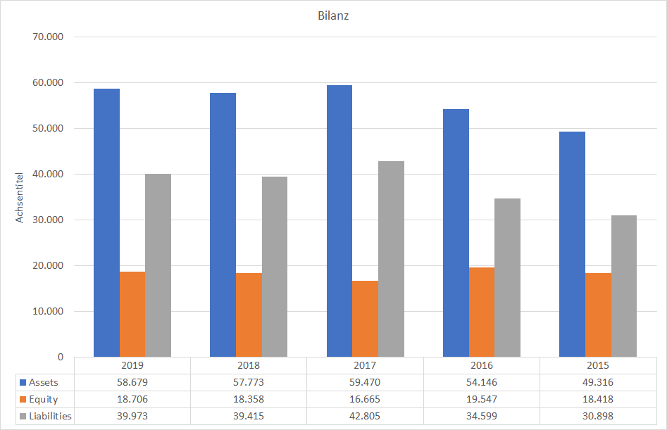 Honeywell Bilanz