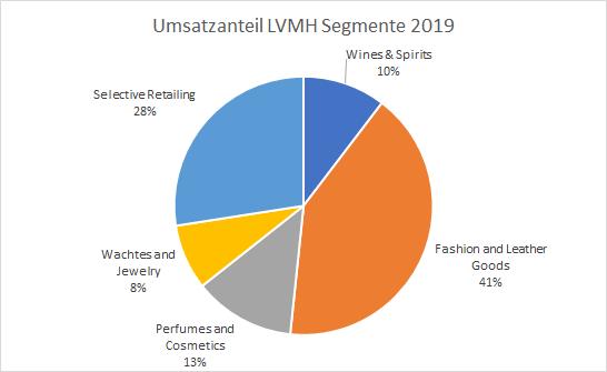 LVMH Segmente Umsatzanteil