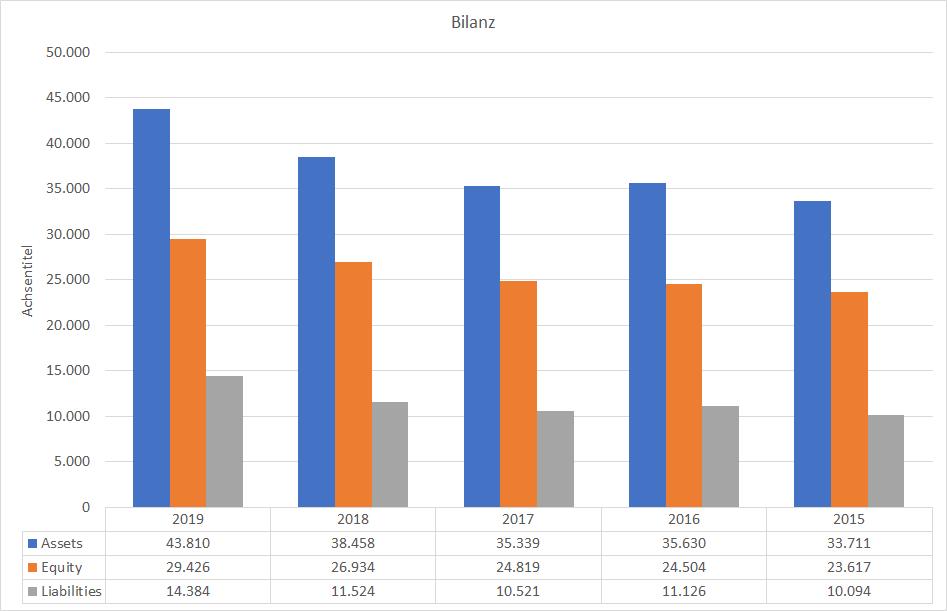 L'Oréal Bilanz