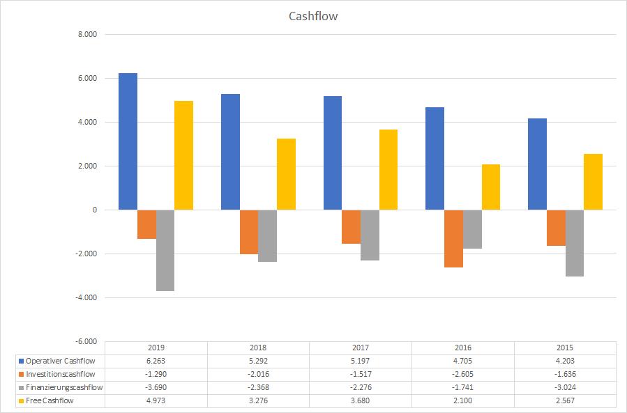L'Oréal Cashflow