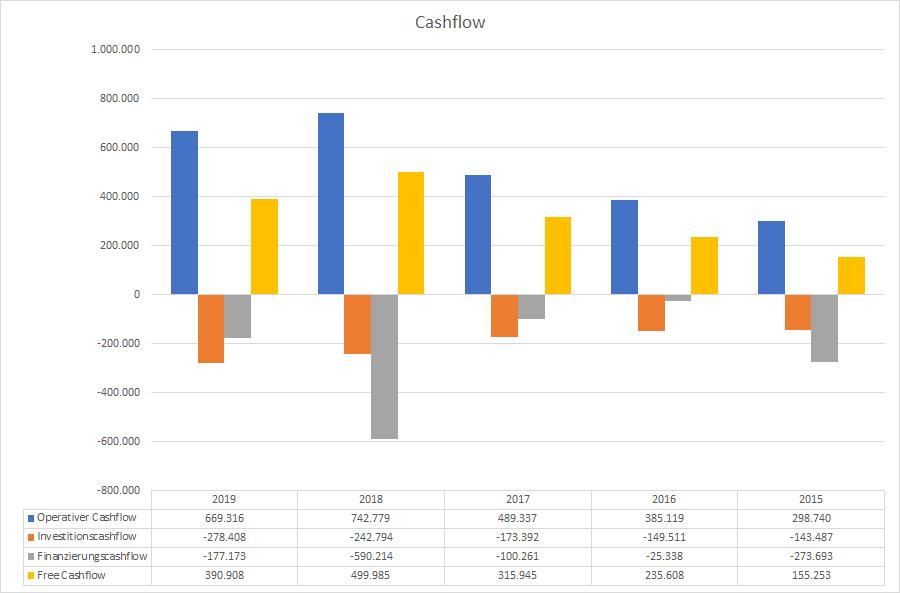 Lululemon Cashflow