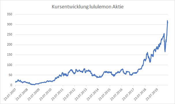 Lululemon Kursentwicklung