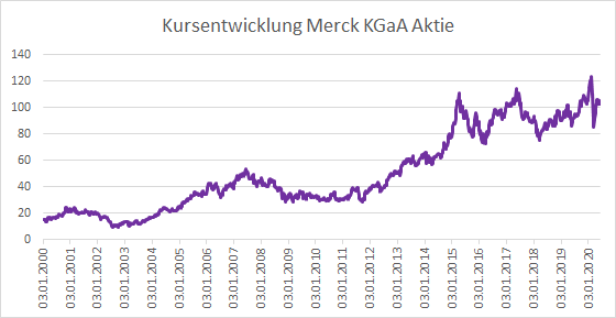Merck Aktie Usa
