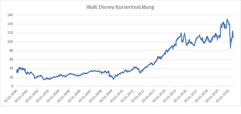 Walt Disney Kursentwicklung