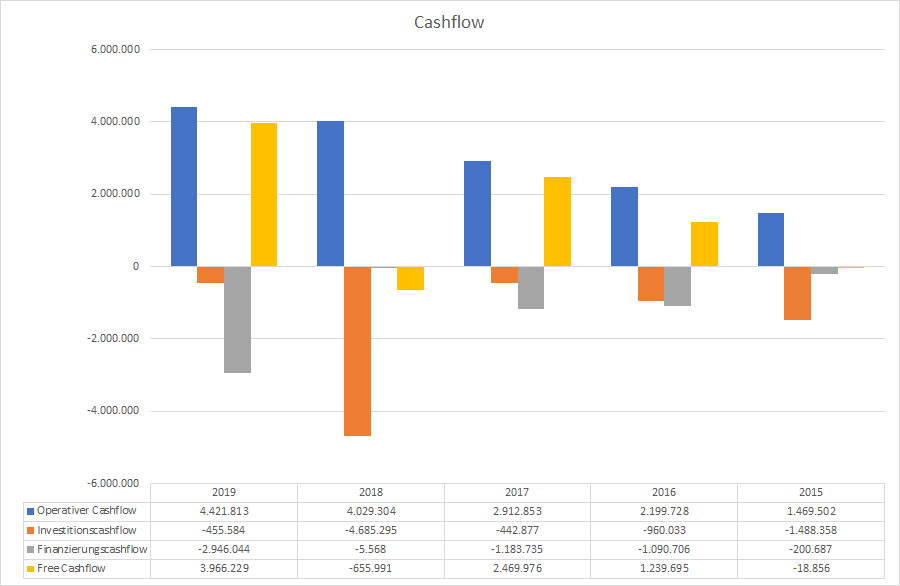 adobe cashflow