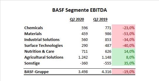 BASF EBITDA Segmente Q2 2020 Aktie