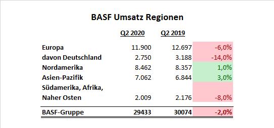 BASF Umsatz Regionen Q2 2020 Aktie