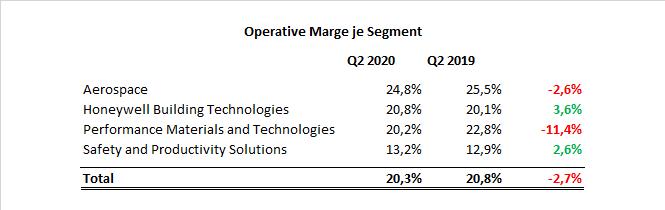 Honeywell Operative Marge Q2 Aktie