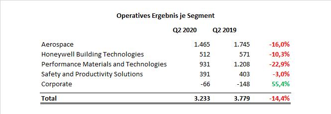 Honeywell Operatives Ergebnis Q2 Aktie