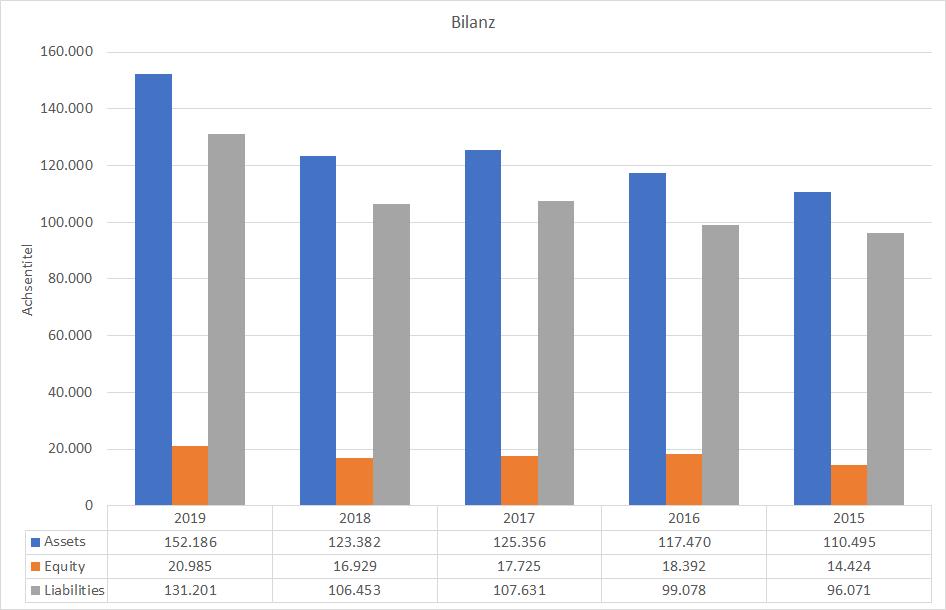 IBM Bilanz