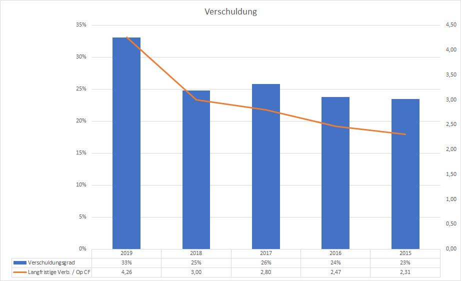 IBM Verschuldung