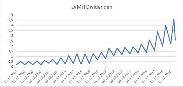 LVMH Dividende