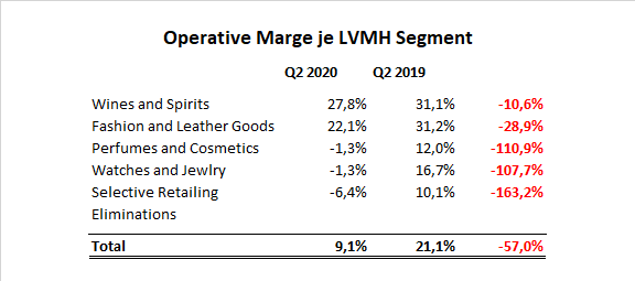 LVMH Operative Marge Q2 2020