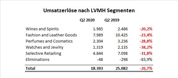 LVMH Umsatzerlöse Segmente Q2 2020