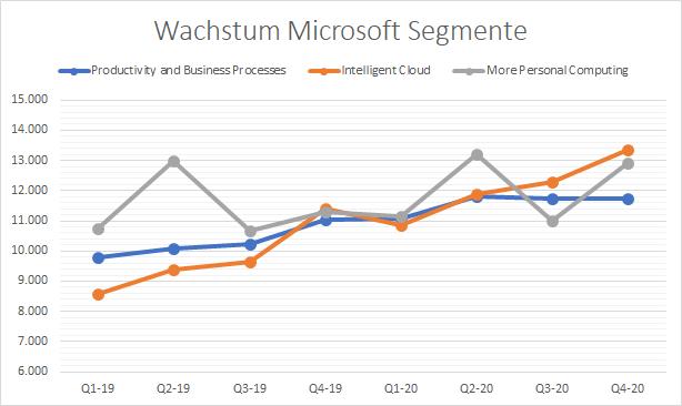 Microsoft Wachstum Segmente Aktie