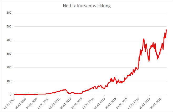 Netflix Kursentwicklung