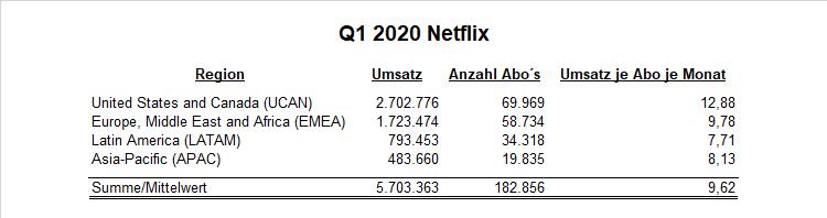 Q1 2020 Netflix Region