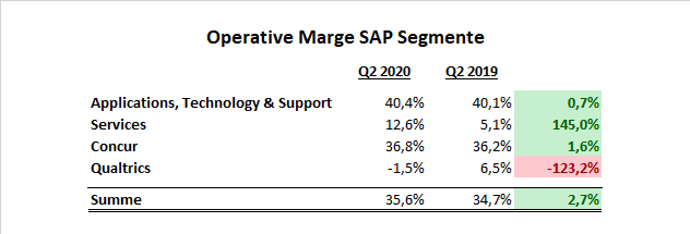 SAP Operative Marge Q2 2020 Segmente
