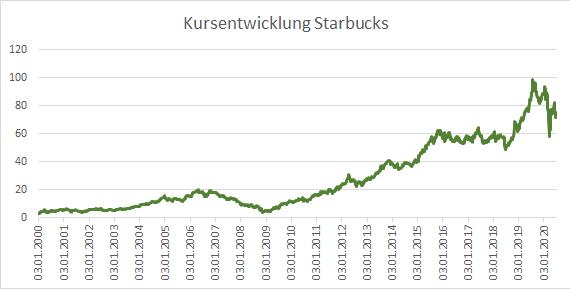 Starbucks Kursentwicklung