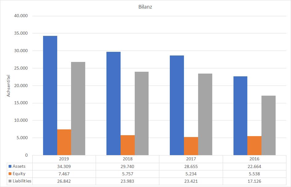 Tesla Bilanz