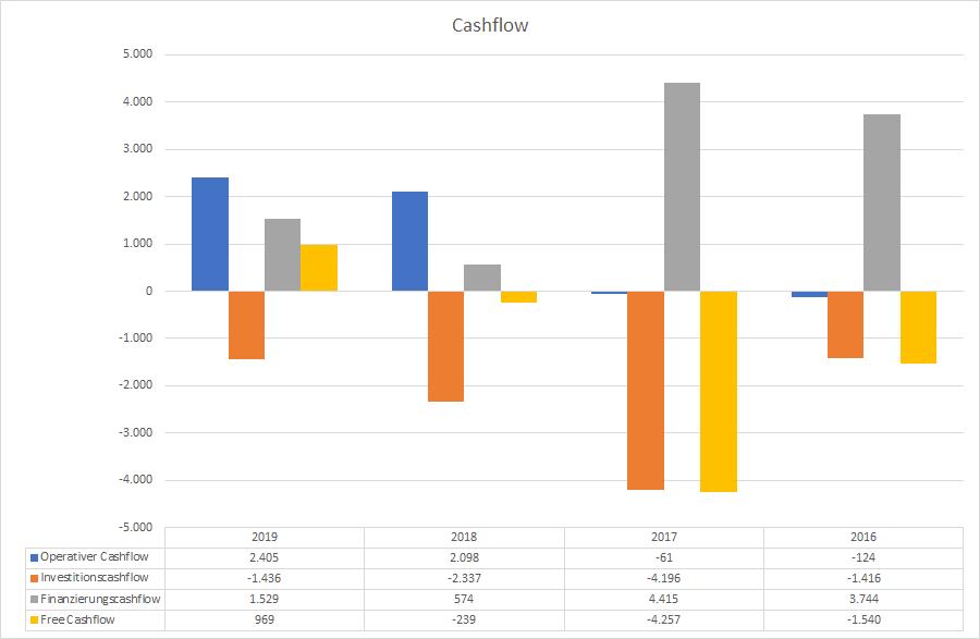 Tesla Cashflow