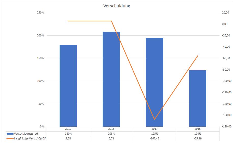 Tesla Verschuldung