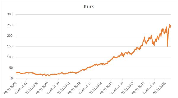 Aktie Aktienkurs Homedepot