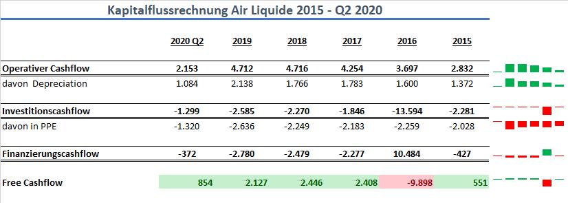 Air Liquide Cashflow