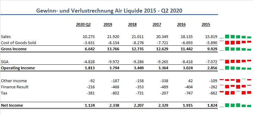 Air Liquide GuV