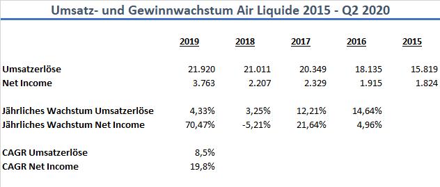 Air Liquide Wachstum