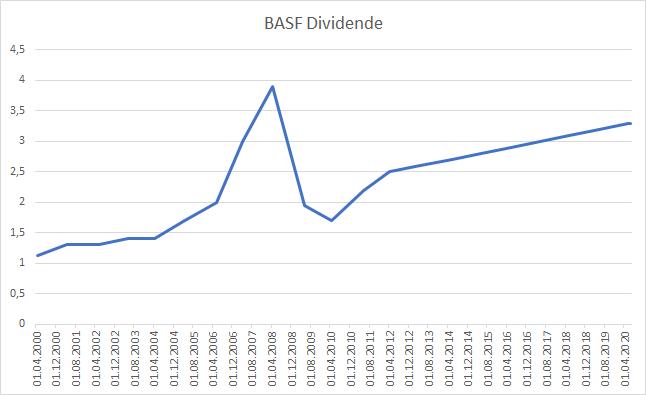 BASF Dividende Aktie