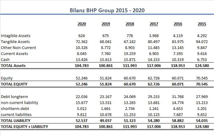 BHP Group Bilanz