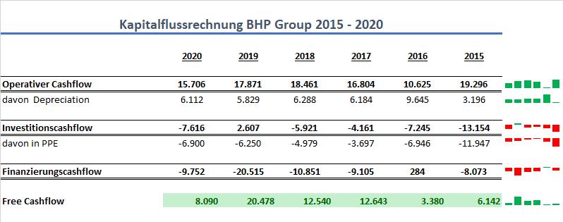 BHP Group Cashflow
