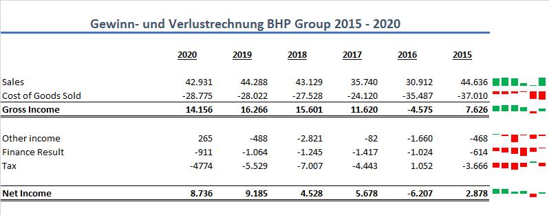 BHP Group GuV