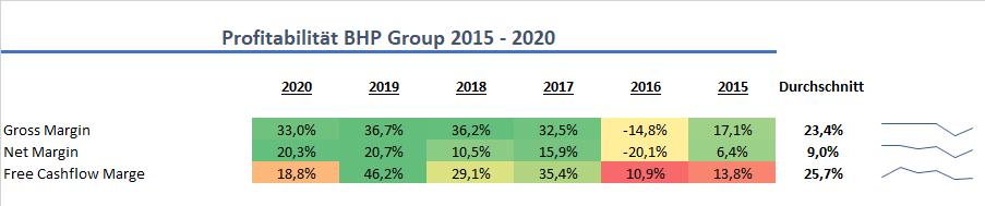 BHP Group Profitabilität