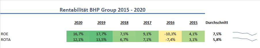 BHP Group Rentabilität