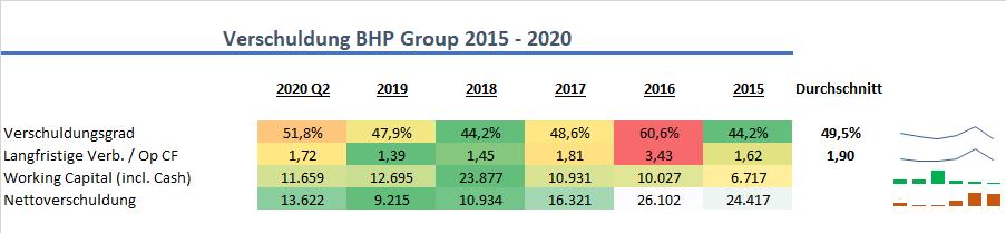 BHP Group Verschuldung