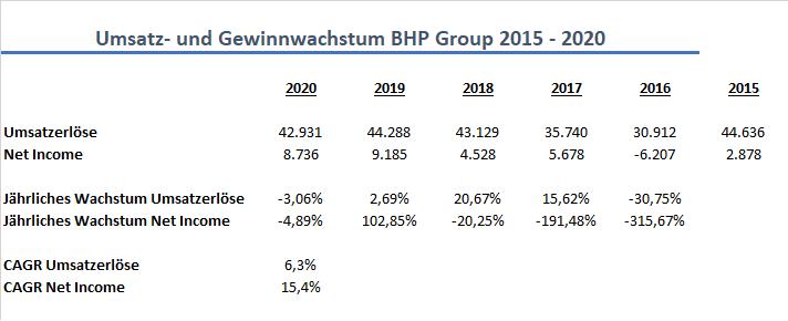 BHP Group Wachstum