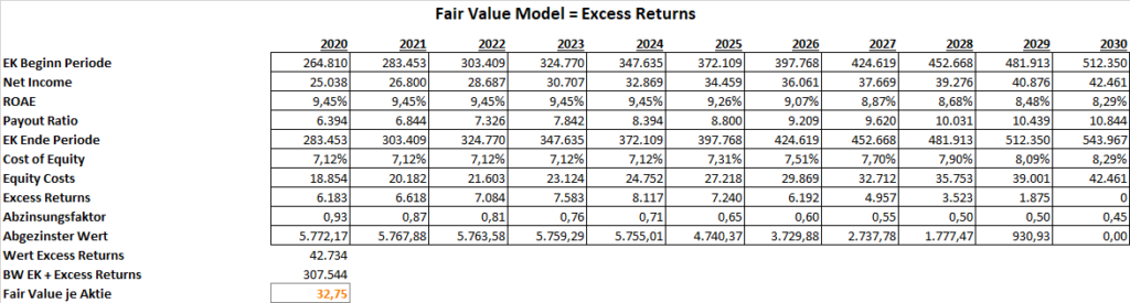 Bank of America Excess Returns
