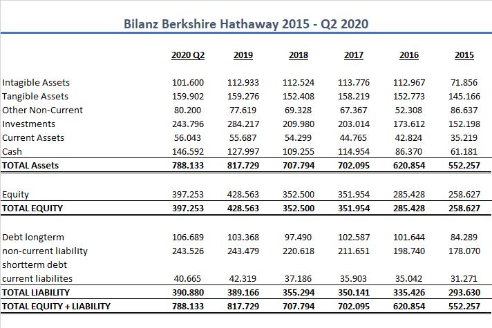 Berkshire Hathaway Bilanz