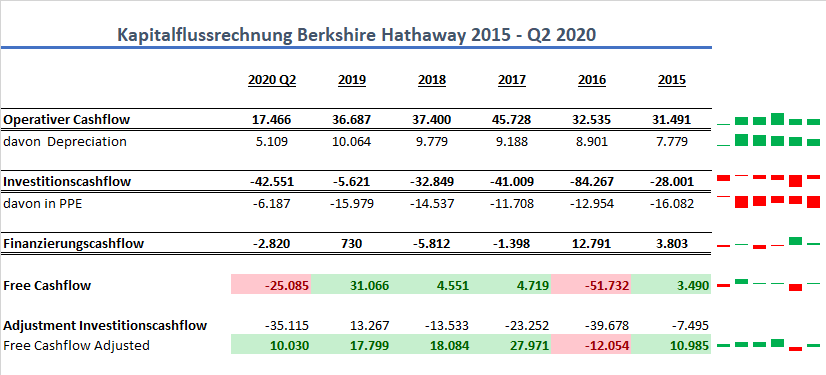 Berkshire Hathaway Cashflow