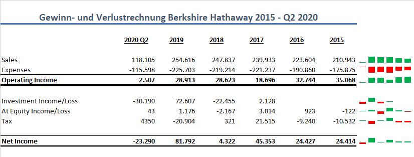 Berkshire Hathaway GuV