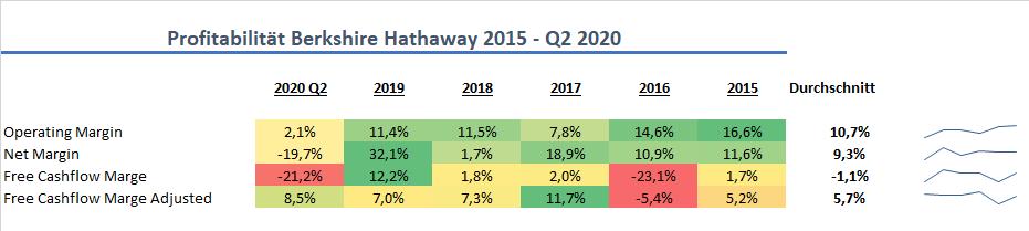 Berkshire Hathaway Profitabilität