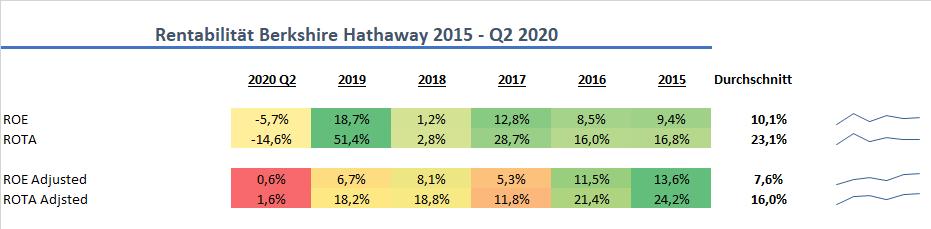 Berkshire Hathaway Rentabilität