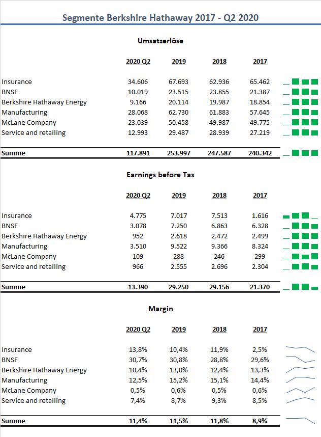 Berkshire Hathaway Segmente