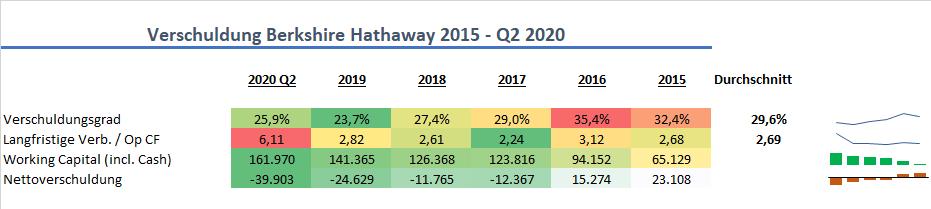 Berkshire Hathaway Verschuldung