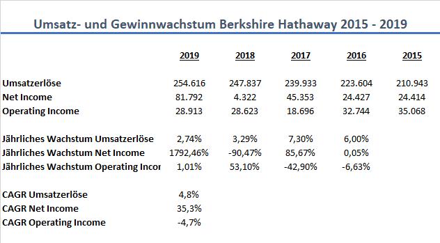 Berkshire Hathaway Wachstum