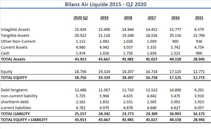 Bilanz Air Liquide